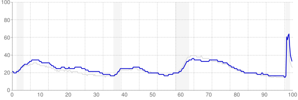 New York monthly unemployment rate chart from 1990 to November 2020